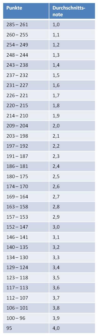 Abi noten tabelle